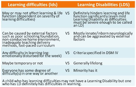 learning-disabilities-table1